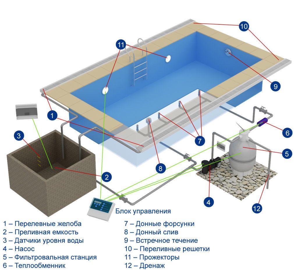 Устройство переливного бассейна